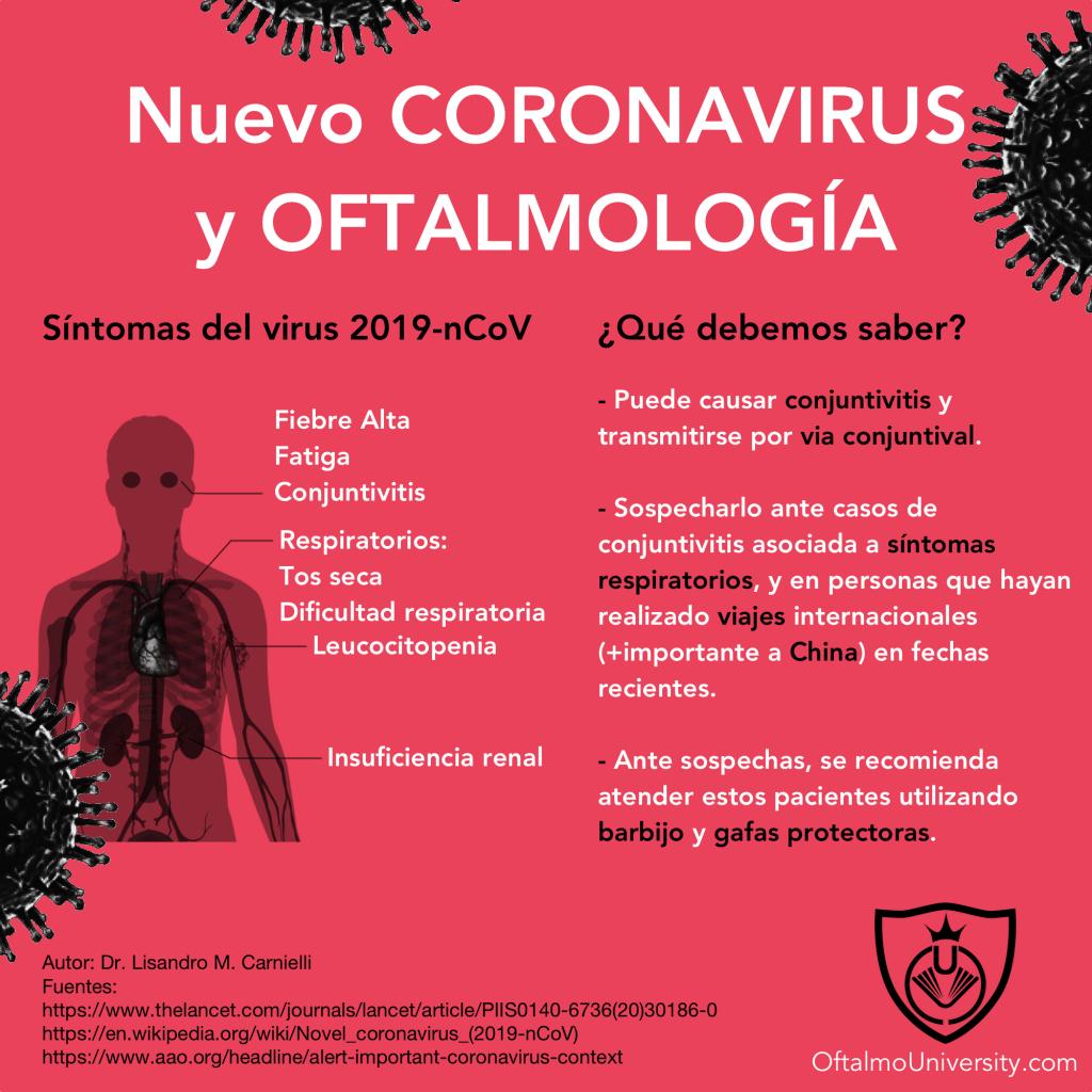 Coronavirus y oftalmología